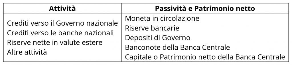 Tabella 2 - Struttura tipica del bilancio delle Banche Centrali