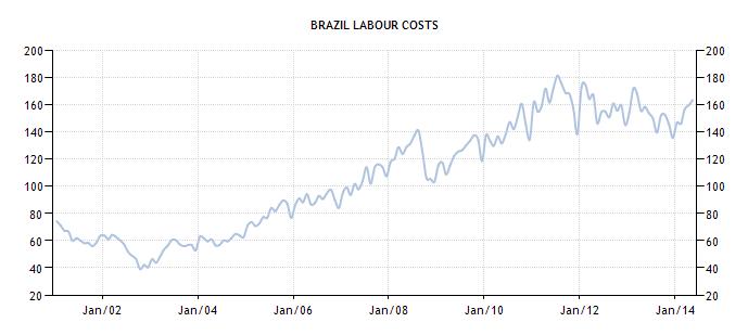 brasile COSTO DEL LAVORO
