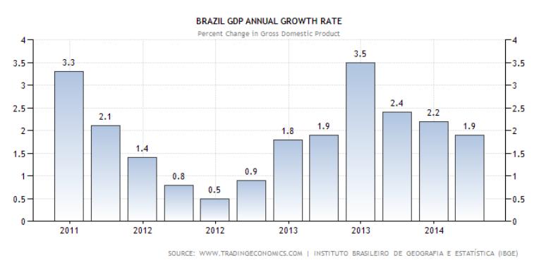 brasile GDP