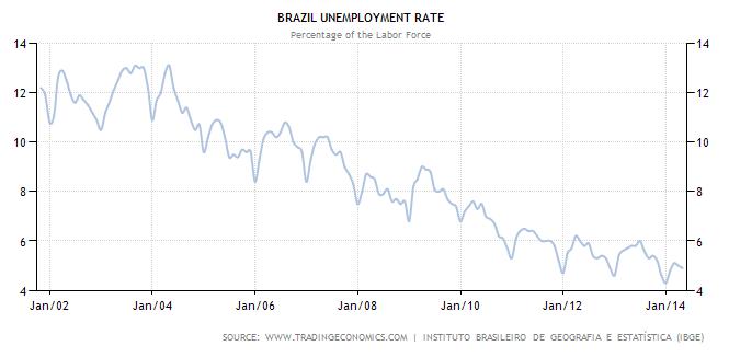 brasile TASSO DI DISOCCUPAZIONE