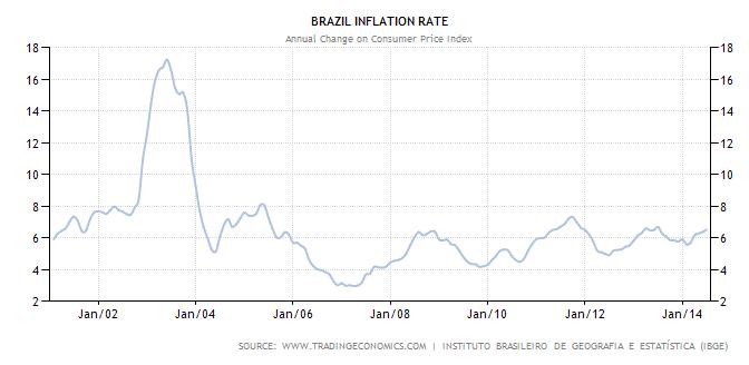 brasile TASSO DI INFLAZIONE