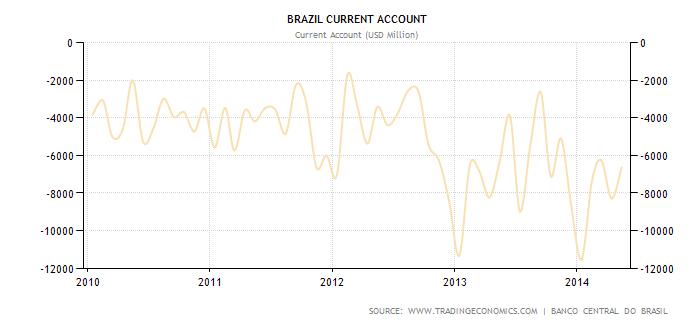 brasile current account brasile