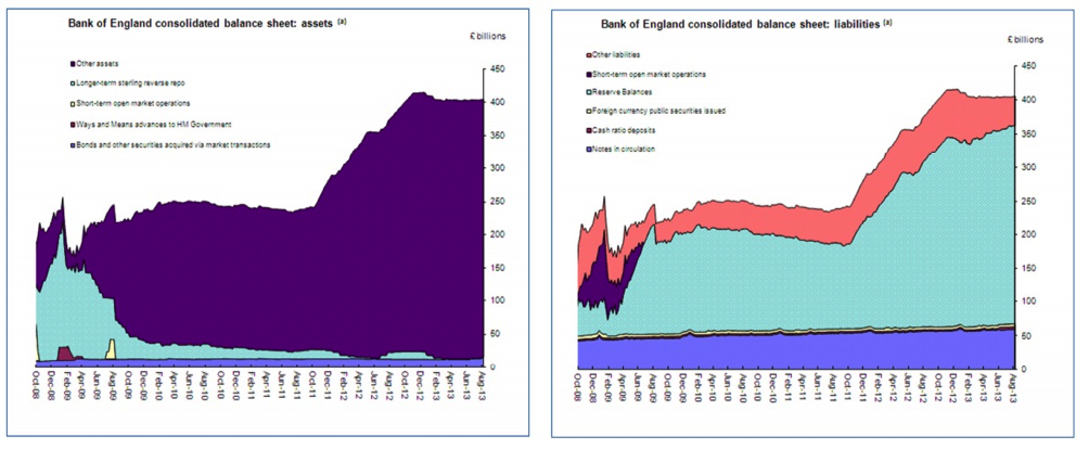 Bank of England consolidated balance sheet
