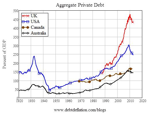 Aggregate-private-debt