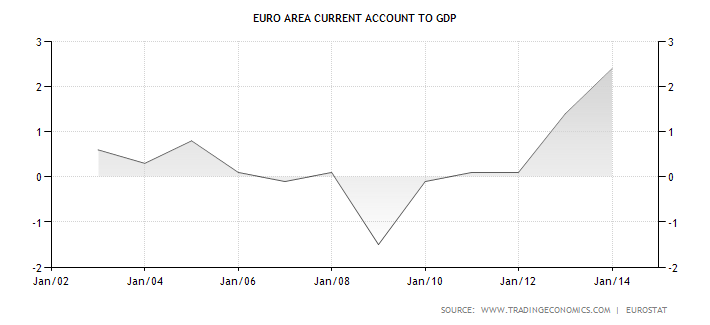 euro-area-current-account-to-gdp1