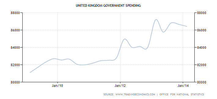 united-kingdom-government-spending