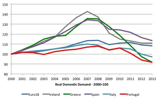 4 EuroArea_Real_Domestic_Demand_2000_2013