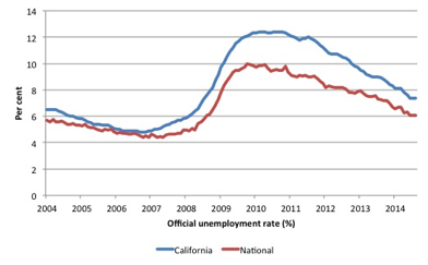 Official unemployment rate (%)