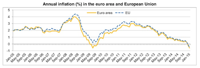 Annual inflation (%) in the euro area and European Union