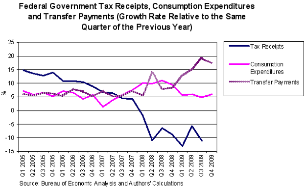 Federal Government Tax Receipts, Consumption Expenditures and Transfer Payments (Growth Rate Relative to the Same Quarter of the Previous Year)