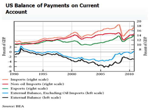 US Balance of Payments on Current Account