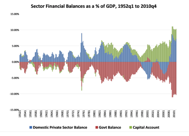 Sector Financial Balances as a % of GDP, 1952q1 to 2014q4