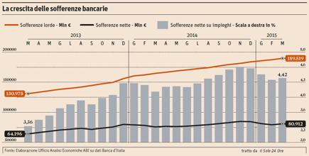 La crescita delle sofferenze bancarie