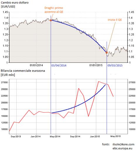 Cambio euro/dollaro e bilancia commerciale eurozona