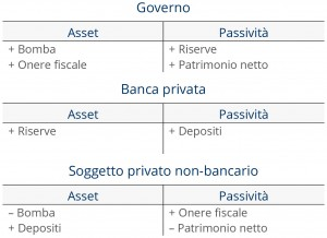 Caso 1a: lo Stato impone una tassa ed acquista una bomba accreditando un conto presso una banca privata