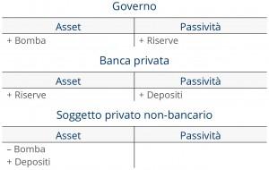 Caso 1b: lo Stato spende a deficit e crea asset finanziari netti privati