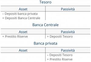 Il Tesoro sposta un deposito sul conto presso la Banca Centrale