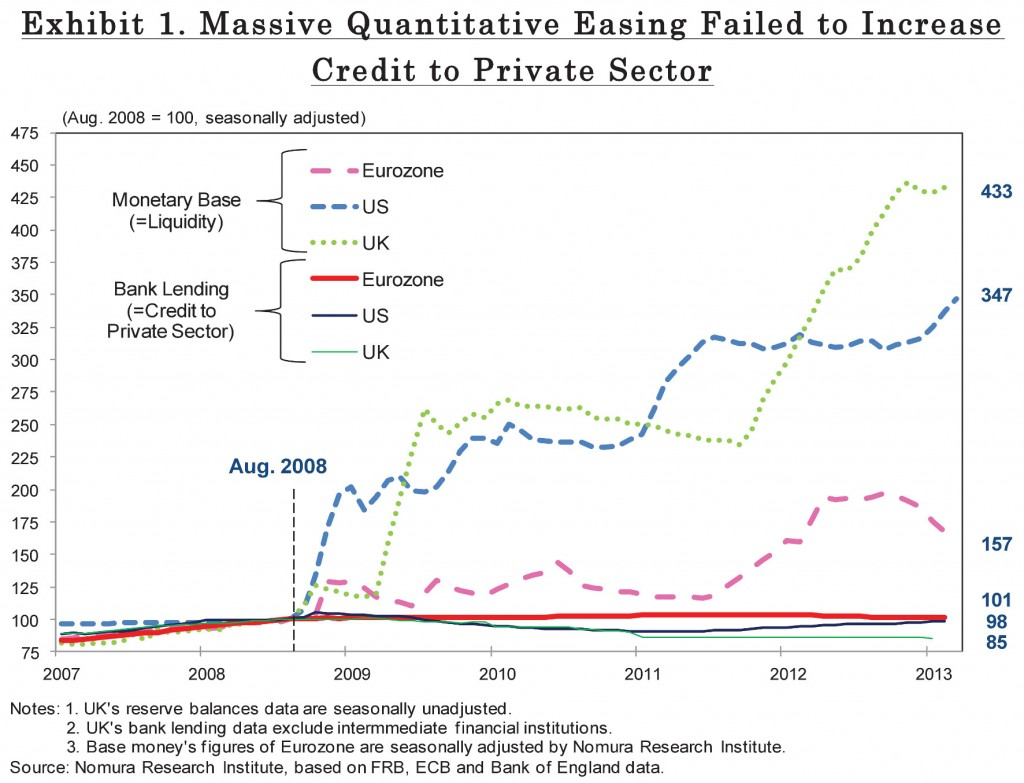 Massive Quantitive Easing Failed to Increase Credit to Private Sector