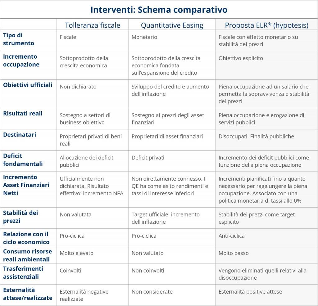 Schema comparativo interventi (Daniele Basciu)