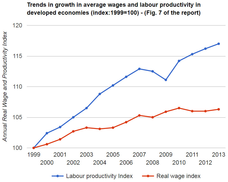 Trends in growth in average wages and labour productivity in developed economies (index: 1999=100)