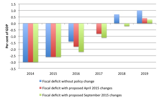 2 Italy_Fiscal_Deficit_Projections_September_2015