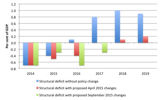 3 Italy_Structural_Deficit_September_projections