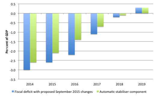 5 Italy_Fiscal_Components_September_2015
