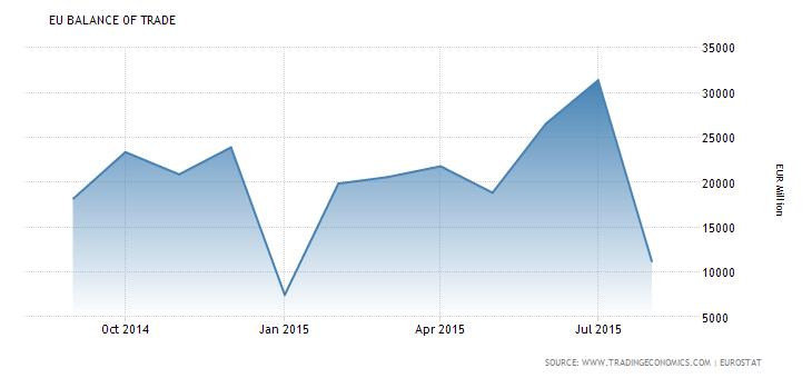 EU Balance of Trade (Sep 2014 - Aug 2015)