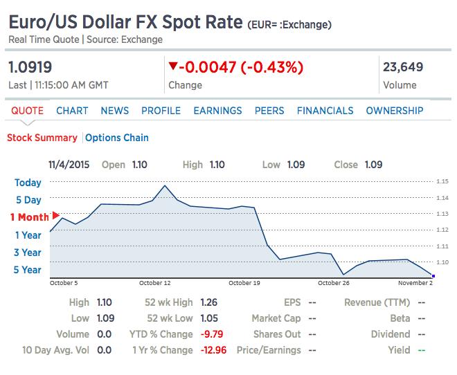 Euro-US Dollar FX Spot Rate Oct 2015