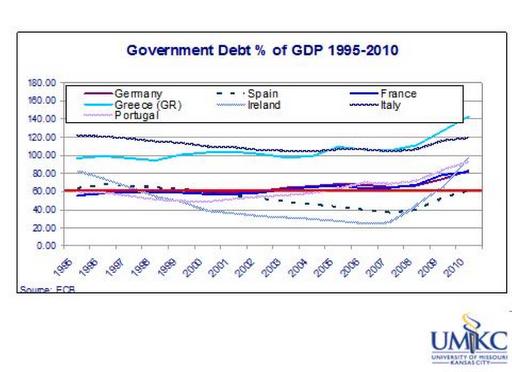 Rapporto percentuale debito pubblico/Pil nel periodo 1995-2010 per alcuni Paesi europei