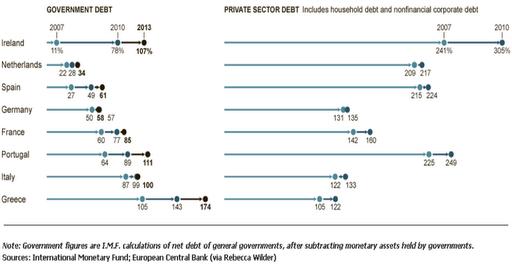 Andamento nel tempo del rapporto debito/Pil relativo al settore privato e quello del settore pubblico in diversi Paesi
