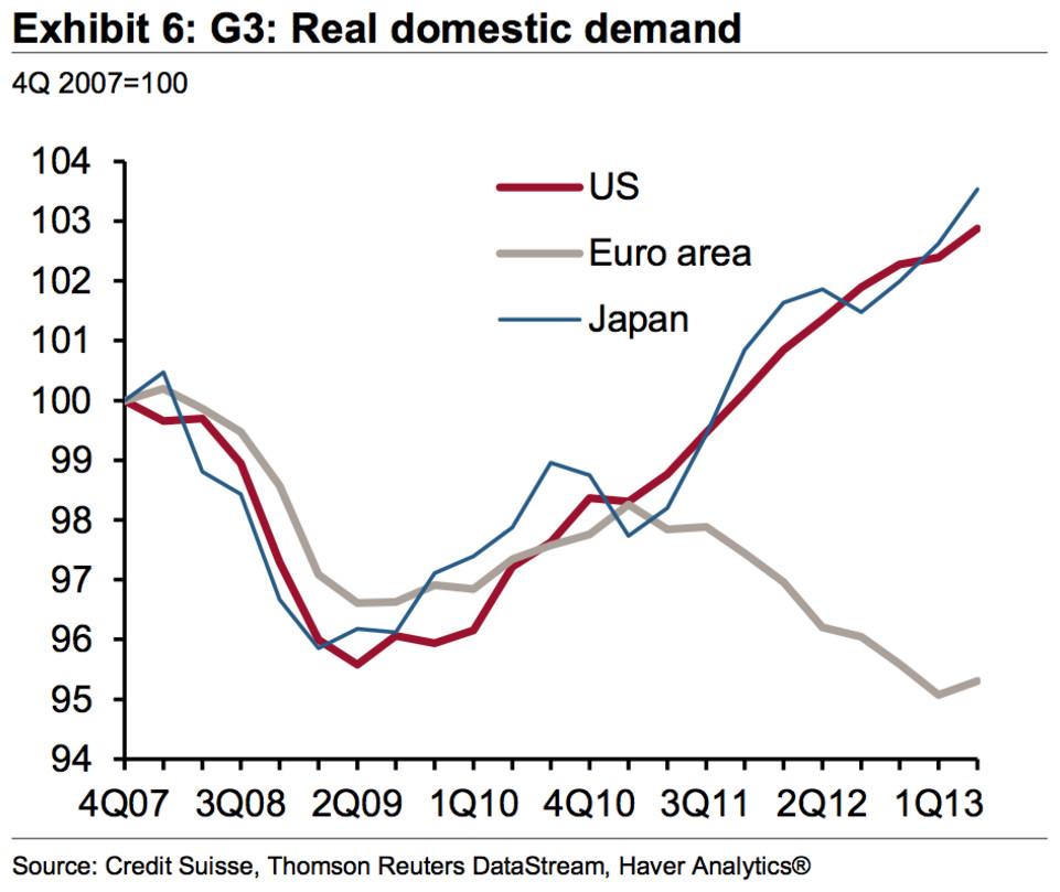 Exhibit 6: G3: Real domestic demand