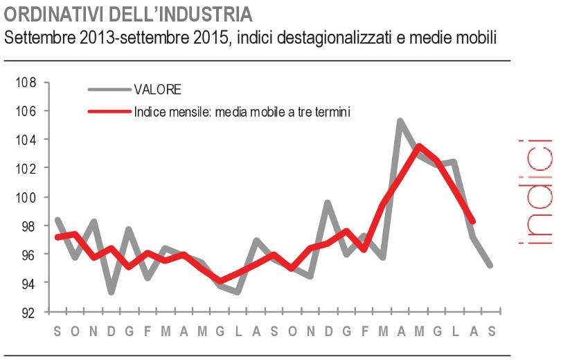 Istat - Ordinativi dell'industria set2013-set2015