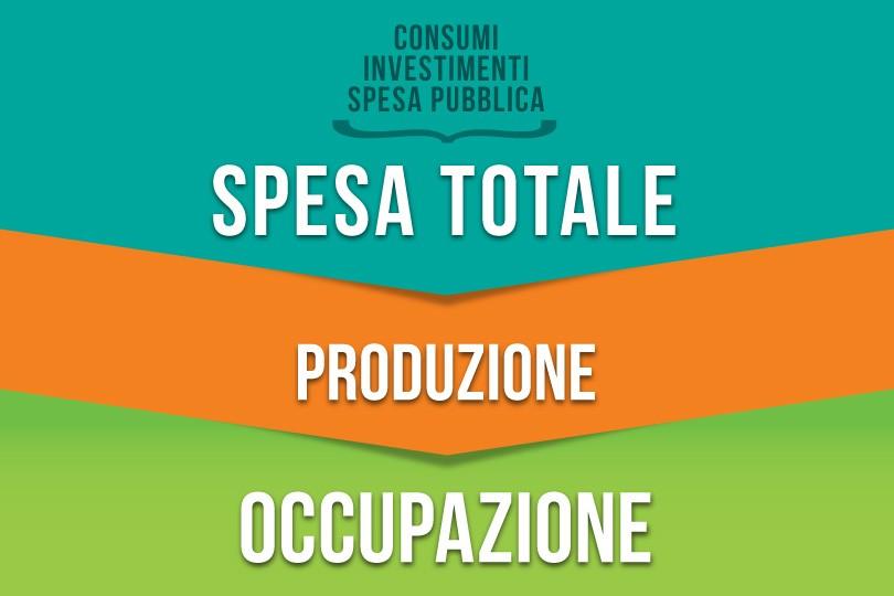 Spesa - Produzione - Occupazione