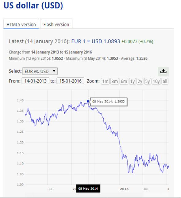 Cambio EUR vs USD