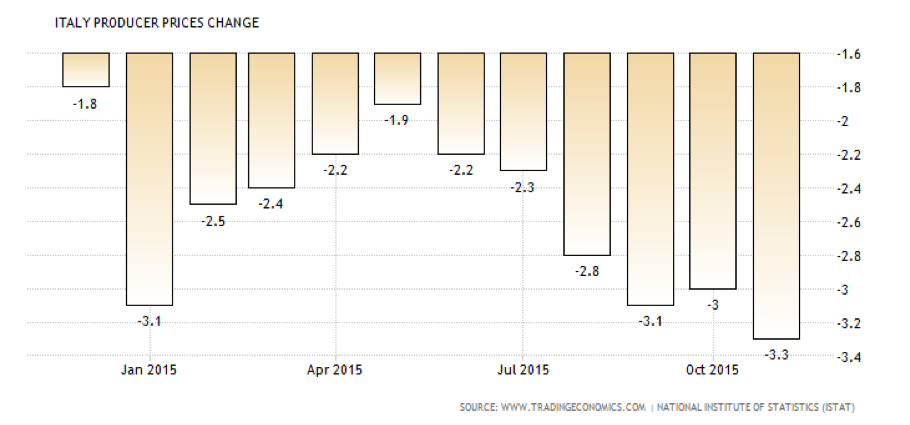 Italy producer prices change