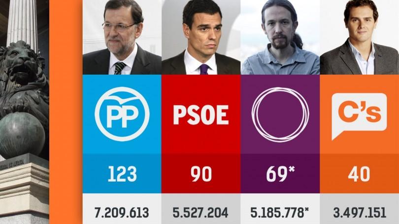 La Spagna dopo le elezioni: nessuno ha vinto