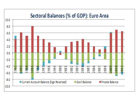 sectoralbalanceseuro