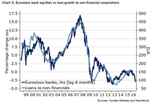 Eurstoxx bank equities vs loan-growth to non-financial corporations