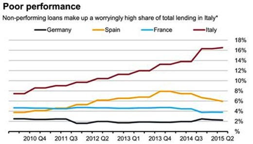 Non-performing loans make up a worringly high share of total lending in Italy