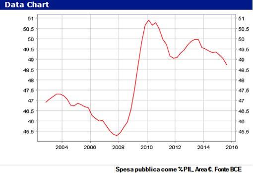 Spesa pubblica come % PIL, Area €. Fonte BCE