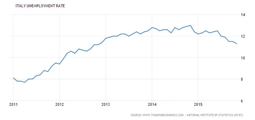 tasso di disoccupazione da 2011 a 2016
