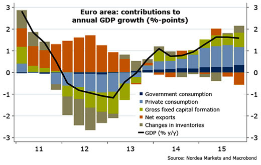 Euro area: contributions to annual GDP growth (%-points)
