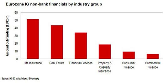 Eurozone IG non-bank financials by industry group