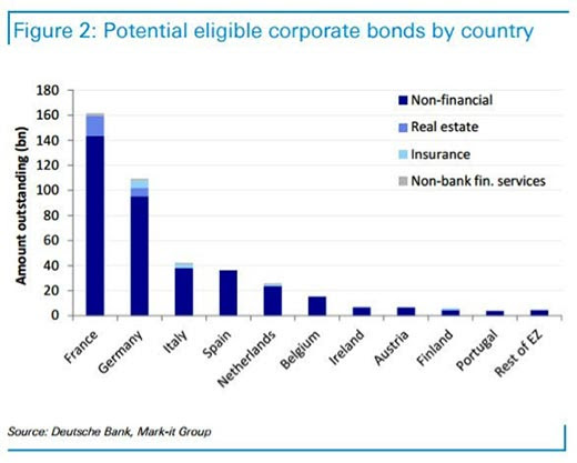 Figure 2: Potential eligible corporate bonds by country