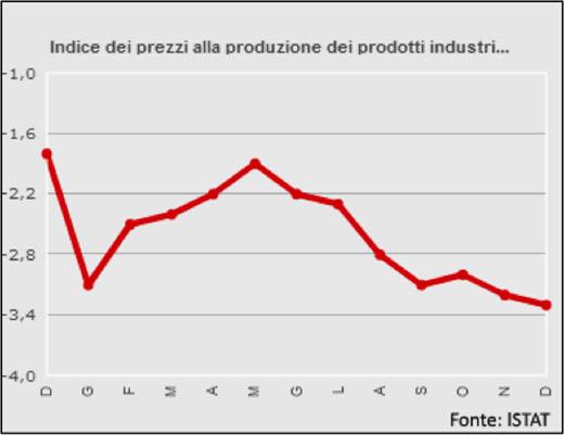 Indice dei prezzi alla produzione dei prodotti industriali