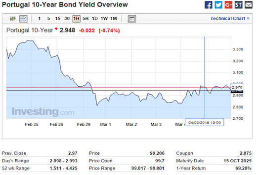 Portugal 10-Year Bond Yield Overview