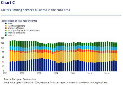 Chart C - Factors limiting services business in the euro area