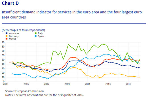 Chart D - Insufficient demand indicator for the services in the euro area and the four largest euro area countries