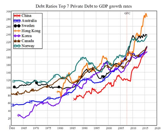 Debt Ratios Top 7 Private Debt to GDP growth rates